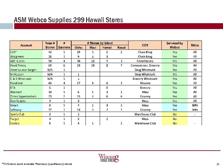 ASM Webco Supplies 299 Hawaii Stores *CVS store count excludes Pharmacy (apothecary) stores 21