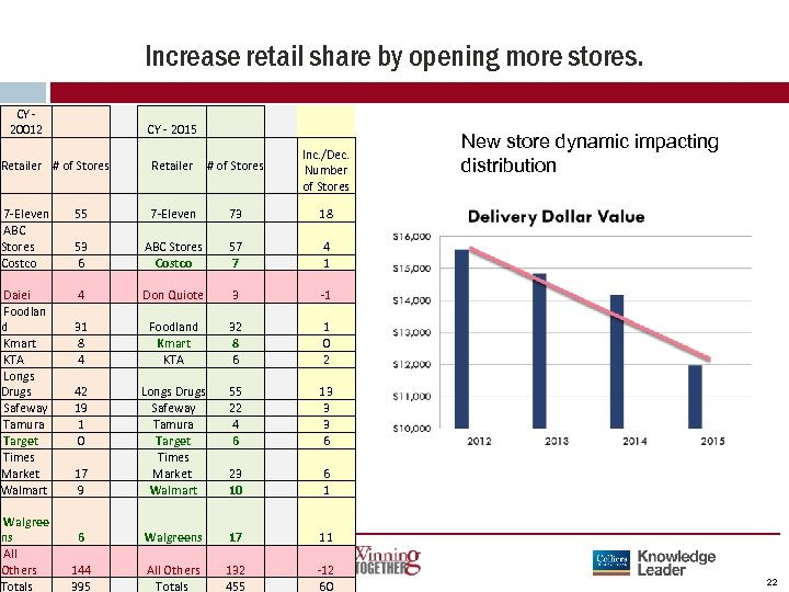 Increase retail share by opening more stores. CY - 20012 Retailer # of Stores
