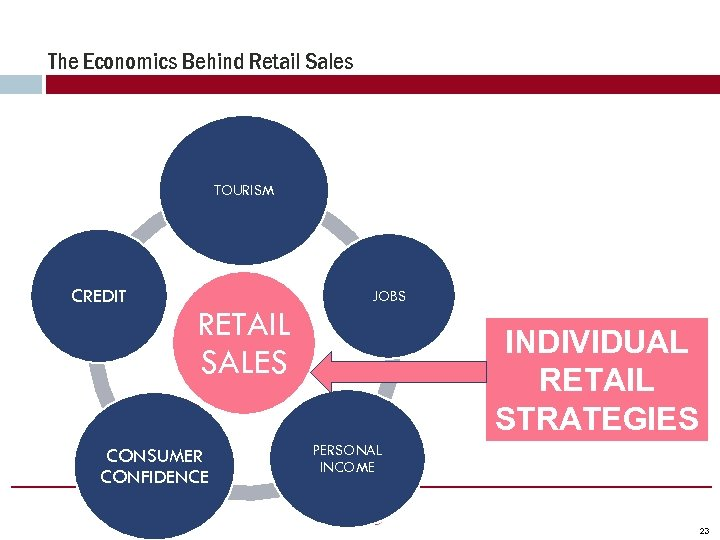 The Economics Behind Retail Sales TOURISM CREDIT RETAIL SALES CONSUMER CONFIDENCE JOBS INDIVIDUAL RETAIL