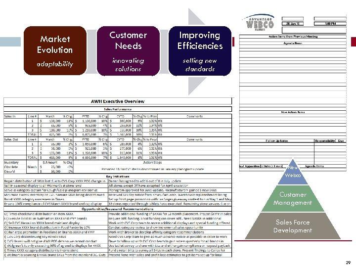 Market Evolution Customer Needs Improving Efficiencies adaptability innovating solutions setting new standards New Webco