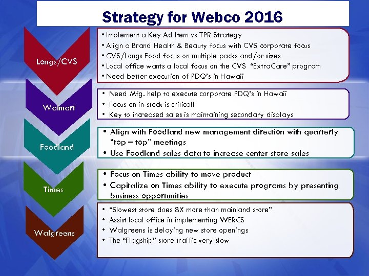 Strategy for Webco 2016 Longs/CVS Walmart Foodland Times Walgreens • Implement a Key Ad