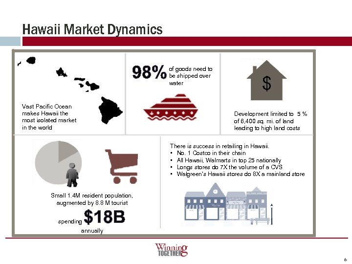 Hawaii Market Dynamics 98% Vast Pacific Ocean makes Hawaii the most isolated market in