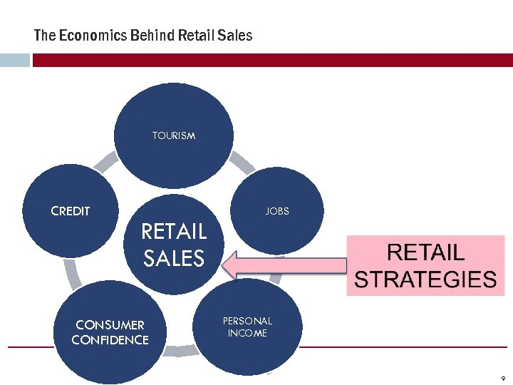 The Economics Behind Retail Sales TOURISM CREDIT RETAIL SALES CONSUMER CONFIDENCE JOBS PERSONAL INCOME