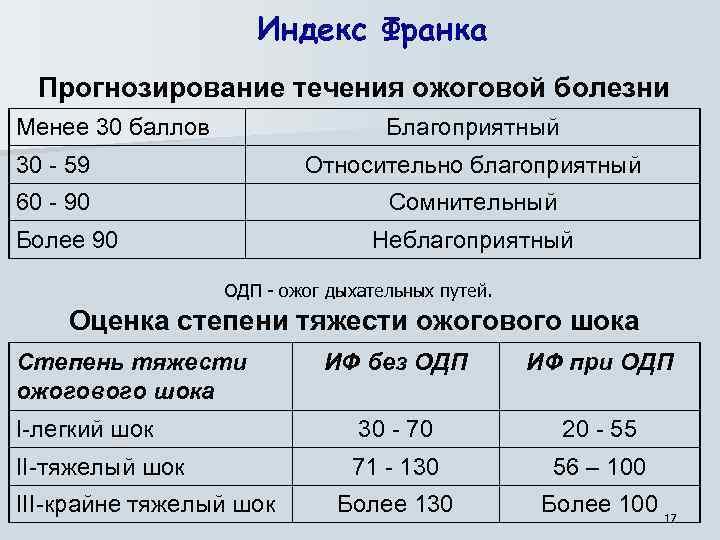 Индекс Франка Прогнозирование течения ожоговой болезни Менее 30 баллов Благоприятный 30 - 59 Относительно