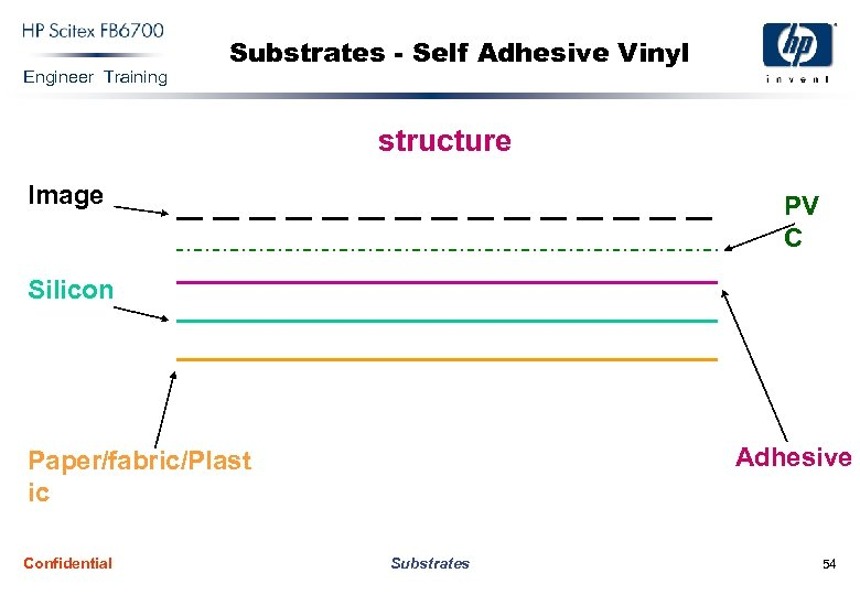 Engineer Training Substrates - Self Adhesive Vinyl structure Image PV C Silicon Adhesive Paper/fabric/Plast