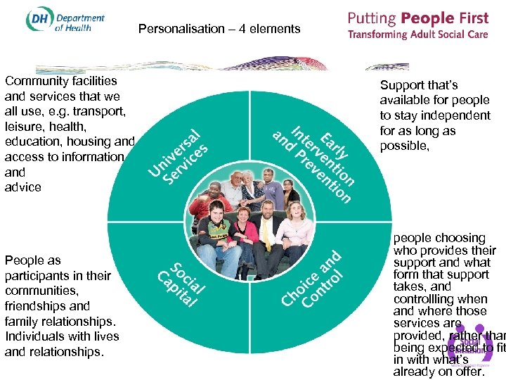 Personalisation – 4 elements Community facilities and services that we all use, e. g.