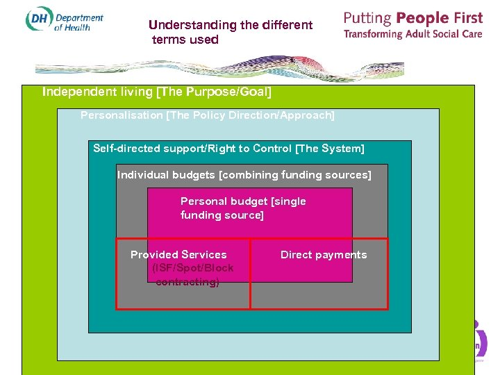 Understanding the different terms used Independent living [The Purpose/Goal] Personalisation [The Policy Direction/Approach] Self-directed