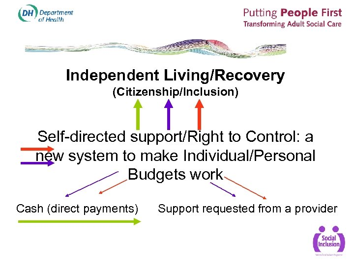 Independent Living/Recovery (Citizenship/Inclusion) Self-directed support/Right to Control: a new system to make Individual/Personal Budgets