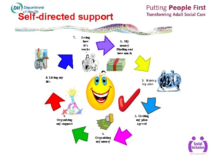 Self-directed support 7. Seeing how it's worke d 1. My money Finding out how