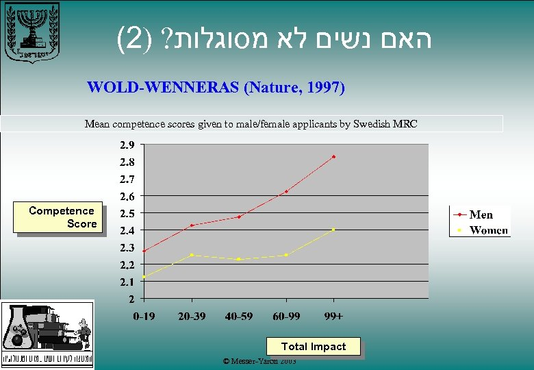 (2) ? האם נשים לא מסוגלות WOLD-WENNERAS (Nature, 1997) Mean competence scores given to