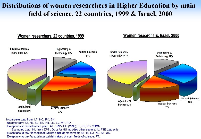 Distributions of women researchers in Higher Education by main field of science, 22 countries,