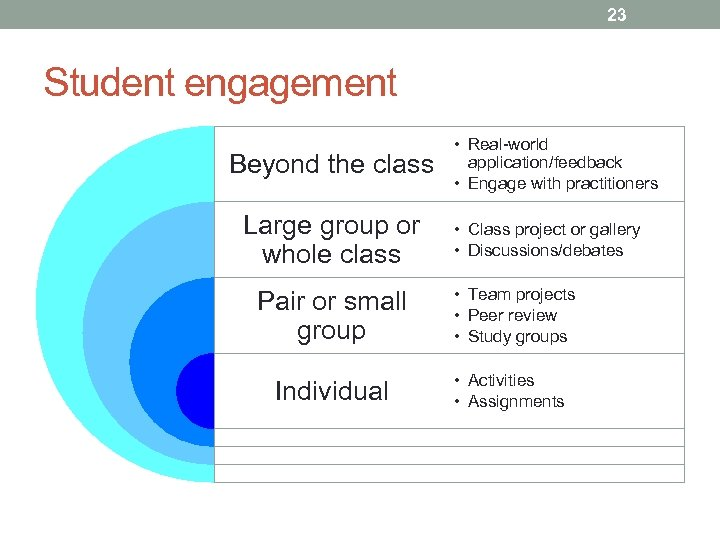 23 Student engagement Beyond the class Large group or whole class • Real-world application/feedback