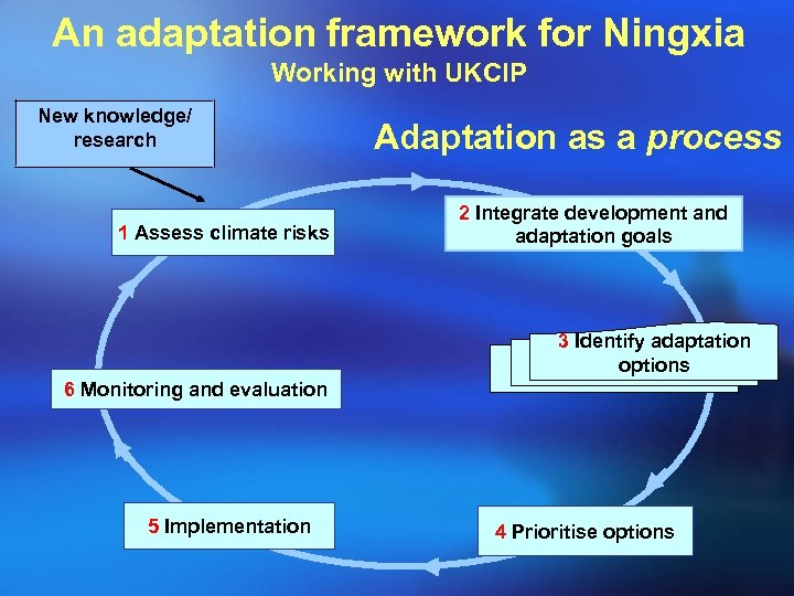 An adaptation framework for Ningxia Working with UKCIP New knowledge/ research 1 Assess climate
