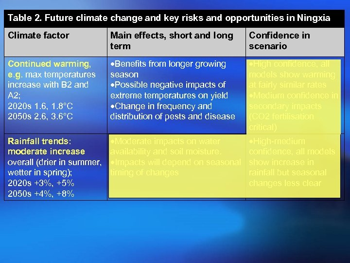 Table 2. Future climate change and key risks and opportunities in Ningxia Climate factor