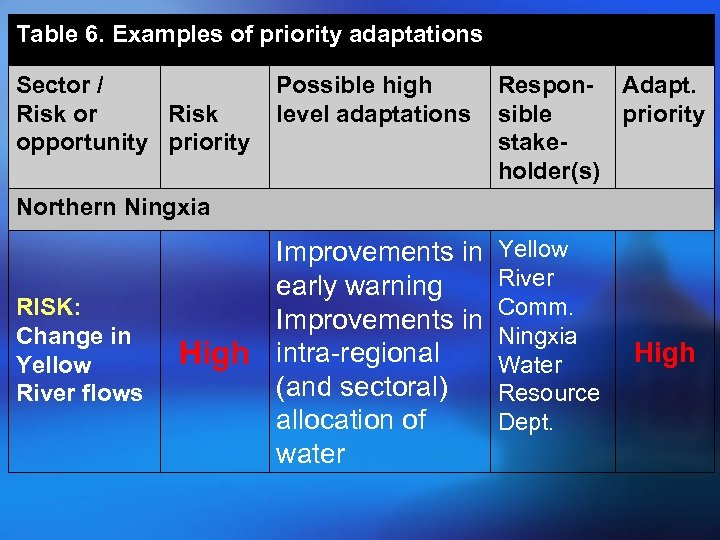 Table 6. Examples of priority adaptations Sector / Risk or Risk opportunity priority Possible