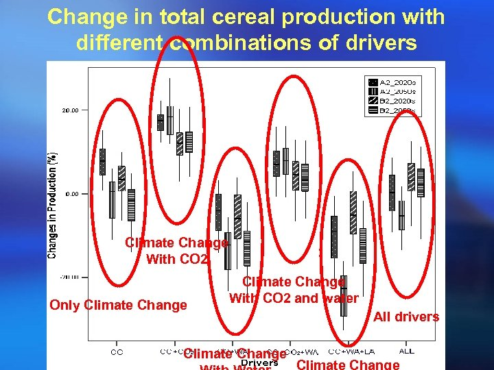 Change in total cereal production with different combinations of drivers Climate Change With CO
