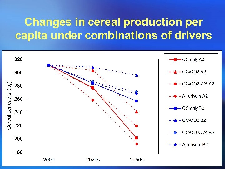 Changes in cereal production per capita under combinations of drivers