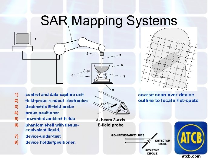 SAR Mapping Systems 1) 2) 3) 4) 5) 6) 7) 8) control and data