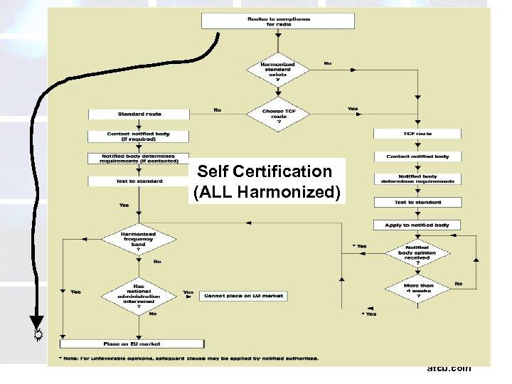 Self Certification (ALL Harmonized) atcb. com