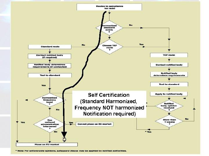 Self Certification (Standard Harmonized, Frequency NOT harmonized Notification required) atcb. com