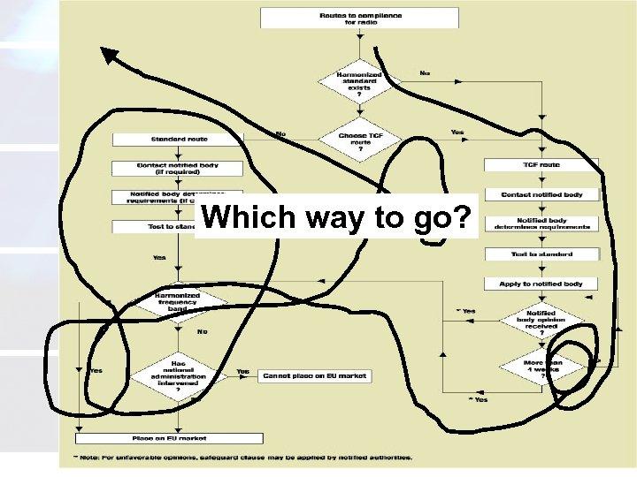 Which way to go? atcb. com