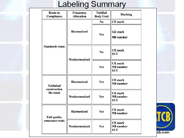 Labeling Summary atcb. com