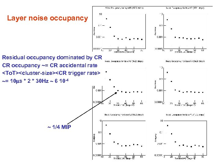 Layer noise occupancy Residual occupancy dominated by CR CR occupancy = CR accidental rate