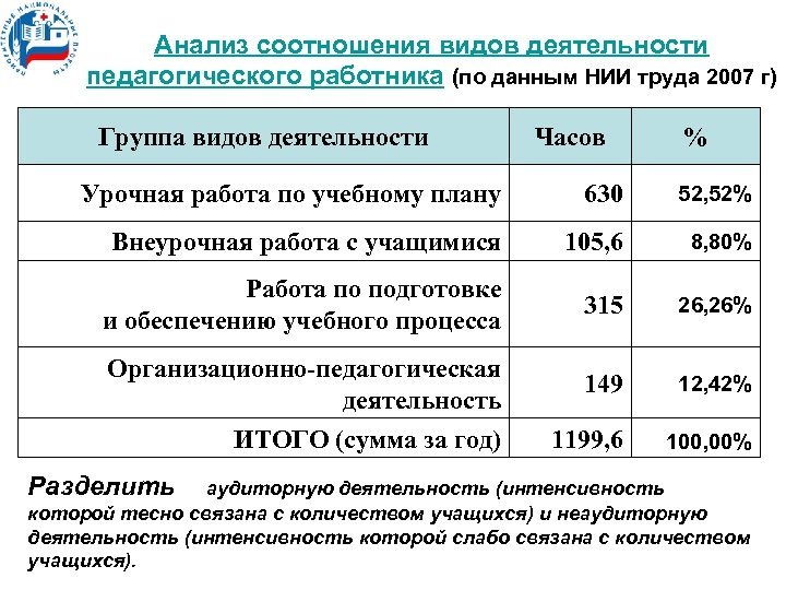 Анализ соотношения видов деятельности педагогического работника (по данным НИИ труда 2007 г) Группа видов