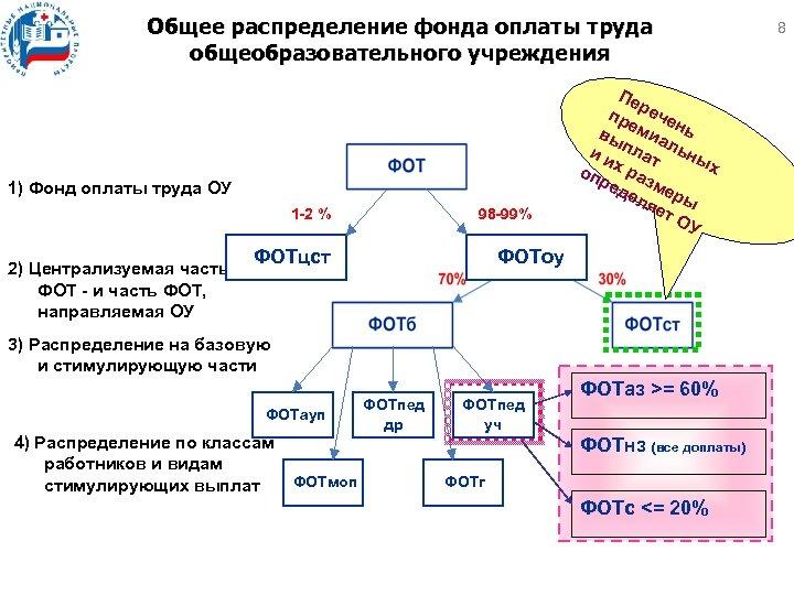 Общее распределение фонда оплаты труда общеобразовательного учреждения 1) Фонд оплаты труда ОУ 1 -2
