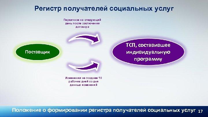 Регистр получателей социальных услуг Первичное на следующий день после заключения договора ТСП, составившее индивидуальную