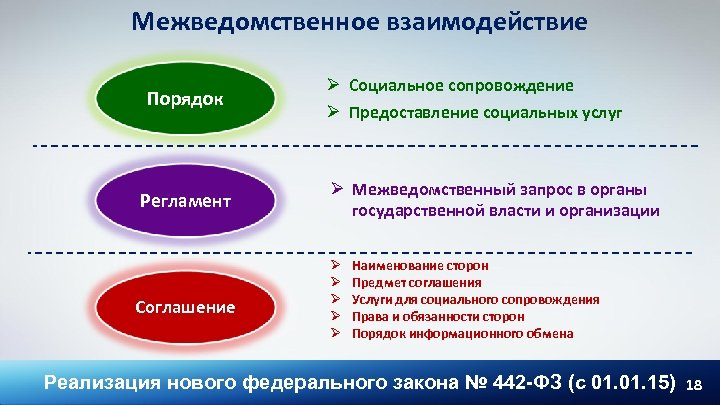 Межведомственное взаимодействие Порядок Регламент Соглашение Ø Социальное сопровождение Ø Предоставление социальных услуг Ø Межведомственный