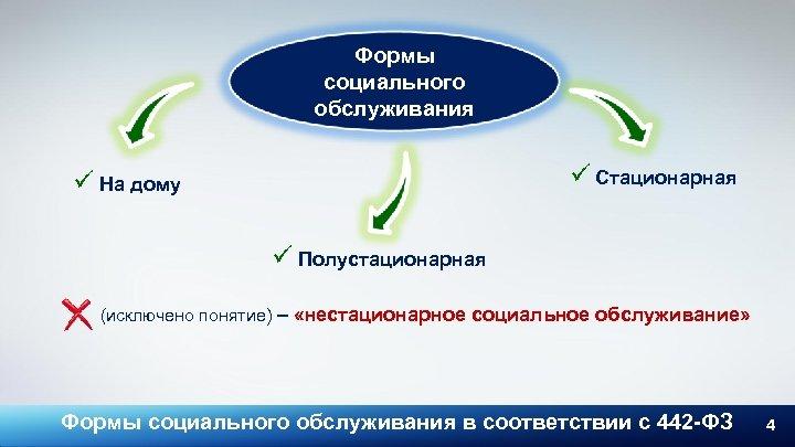 Формы социального обслуживания ü Стационарная ü На дому ü Полустационарная (исключено понятие) – «нестационарное