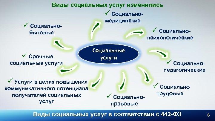 Виды социальных услуг изменились ü Социально- медицинские ü Социально- бытовые ü Срочные социальные услуги