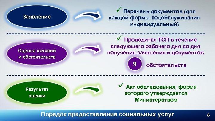 Заявление ü Перечень документов (для каждой формы соцобслуживания индивидуальный) ü Проводится ТСП в течение