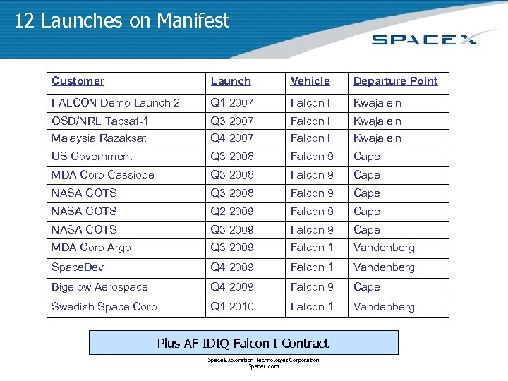 12 Launches on Manifest Customer Launch Vehicle Departure Point FALCON Demo Launch 2 Q