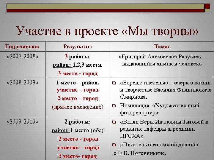 Участие в проекте «Мы творцы» Год участия: Результат: Тема: « 2007 -2008» 3 работы:
