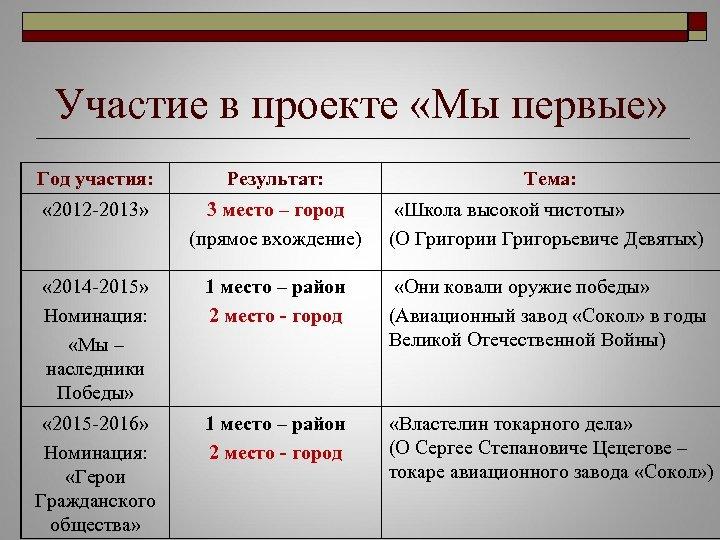 Участие в проекте «Мы первые» Год участия: Результат: Тема: « 2012 -2013» 3 место