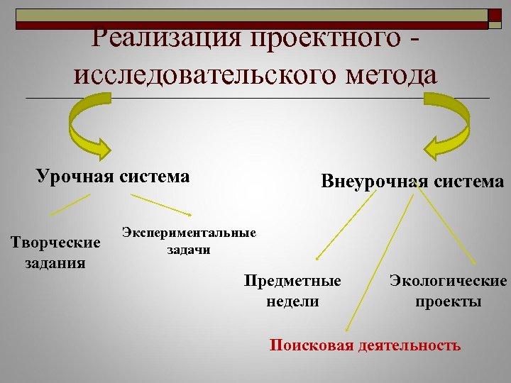 Реализация проектного исследовательского метода Урочная система Творческие задания Внеурочная система Экспериментальные задачи Предметные недели