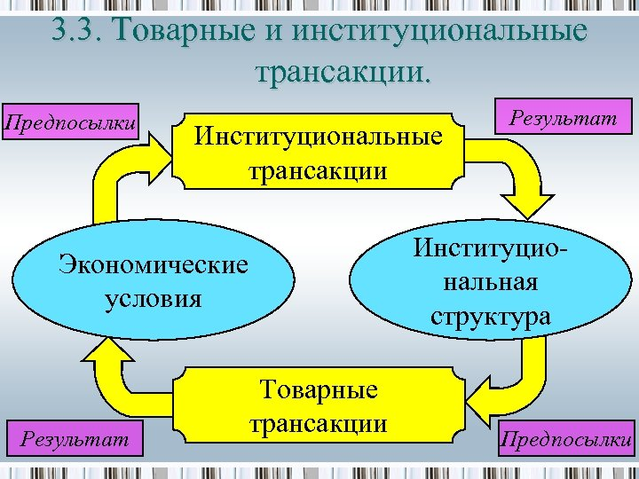 3. 3. Товарные и институциональные трансакции. Предпосылки Институциональные трансакции Институциональная структура Экономические условия Результат