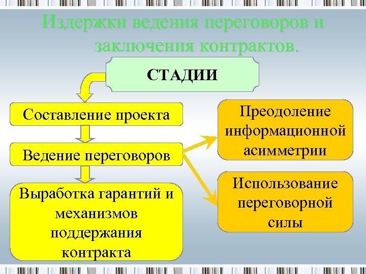 Издержки ведения переговоров и заключения контрактов. СТАДИИ Составление проекта Ведение переговоров Выработка гарантий и