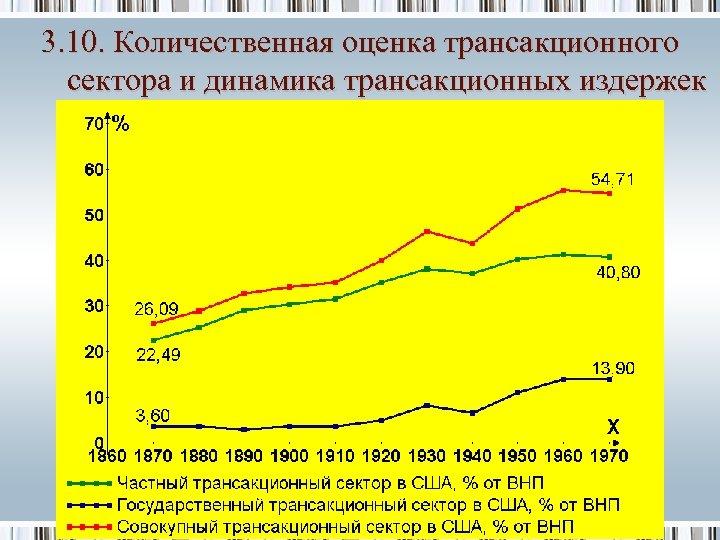3. 10. Количественная оценка трансакционного сектора и динамика трансакционных издержек