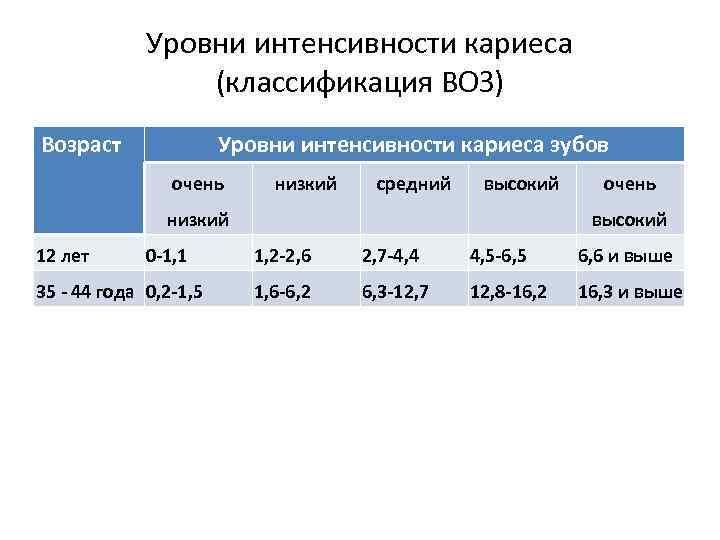 Уровни интенсивности кариеса (классификация ВОЗ) Возраст Уровни интенсивности кариеса зубов очень низкий средний высокий