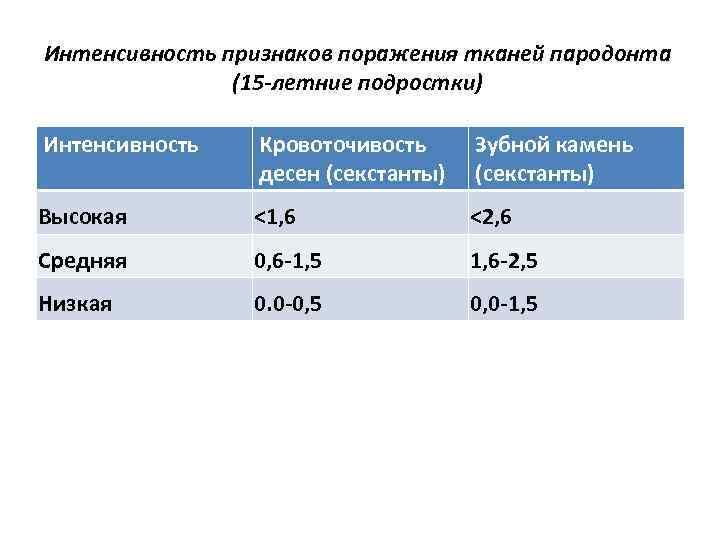 Интенсивность признаков поражения тканей пародонта (15 -летние подростки) Интенсивность Кровоточивость десен (секстанты) Зубной камень