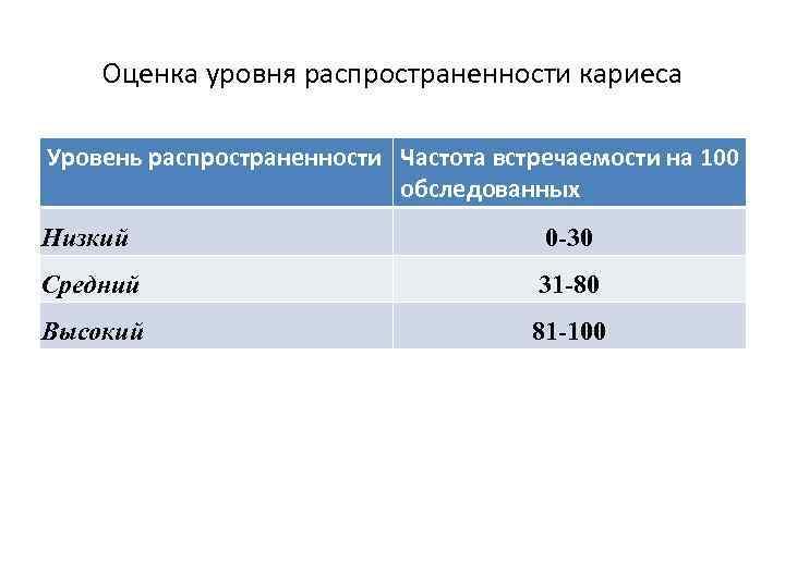 Оценка уровня распространенности кариеса Уровень распространенности Частота встречаемости на 100 обследованных Низкий 0 -30