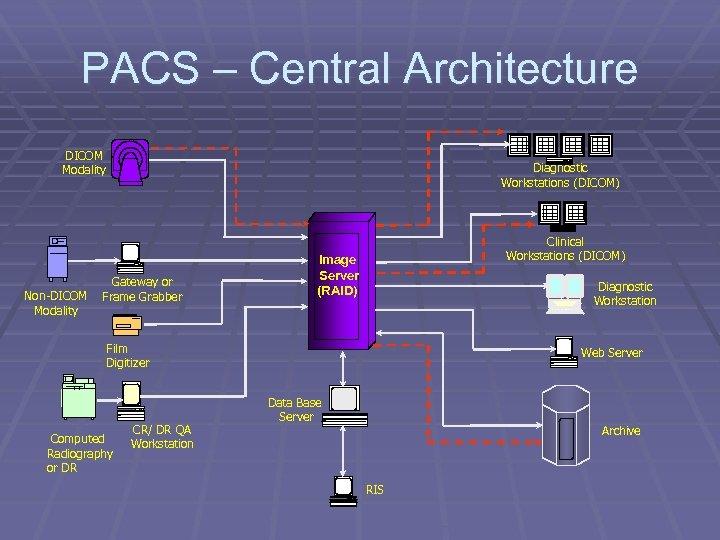 PACS – Central Architecture DICOM Modality Non-DICOM Modality Diagnostic Workstations (DICOM) Gateway or Frame