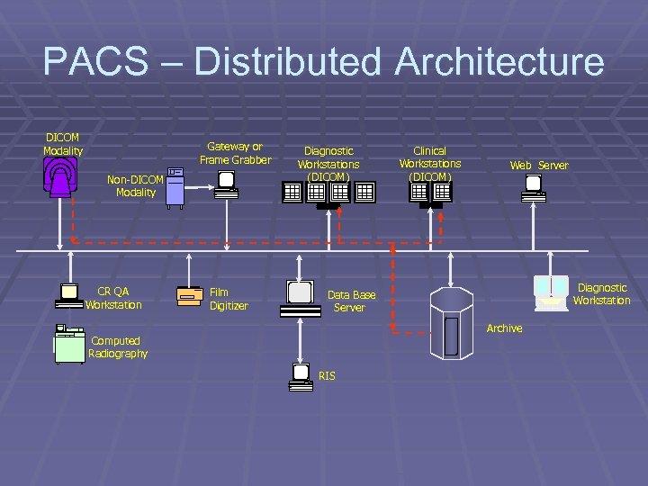 PACS – Distributed Architecture DICOM Modality Gateway or Frame Grabber Non-DICOM Modality CR QA