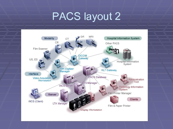 PACS layout 2