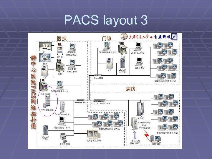 PACS layout 3