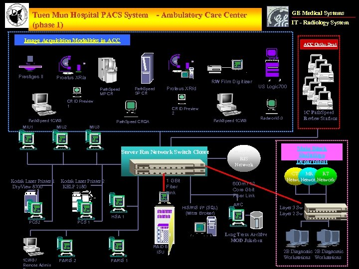 GE Medical Systems Tuen Mun Hospital PACS System - Ambulatory Care Center (phase 1)