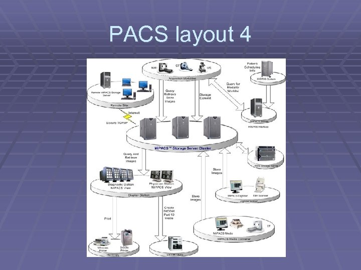 PACS layout 4